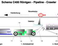 Röntgencrawler C 400 Schmema